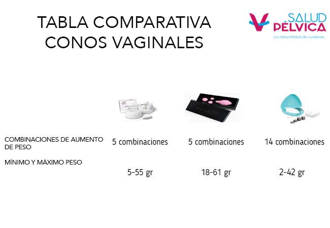 Conoce la tabla comparativa para los distintos cono vaginales