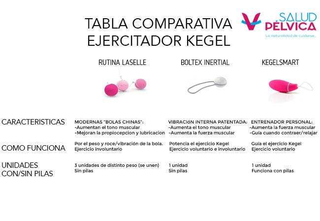 tabla comparativa de kegelsmart y boltex