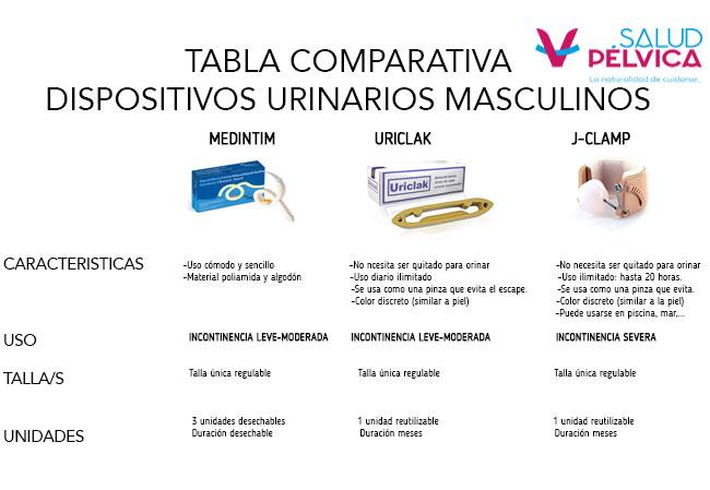 conoce los dispositivos urinarios masculinos