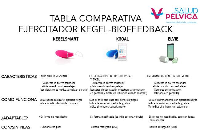 conoce los distintos dispositivos kegel para biofeedback